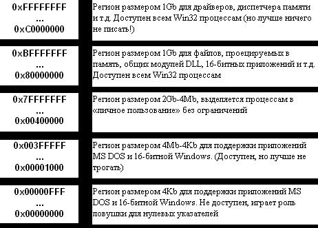 Регіони адресного простору Windows 9x