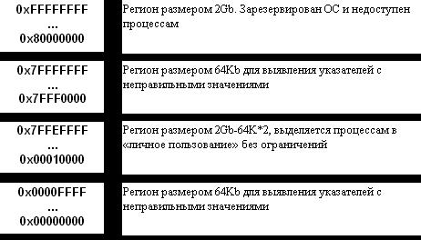 Регіони адресного простору під керуванням Windows NT